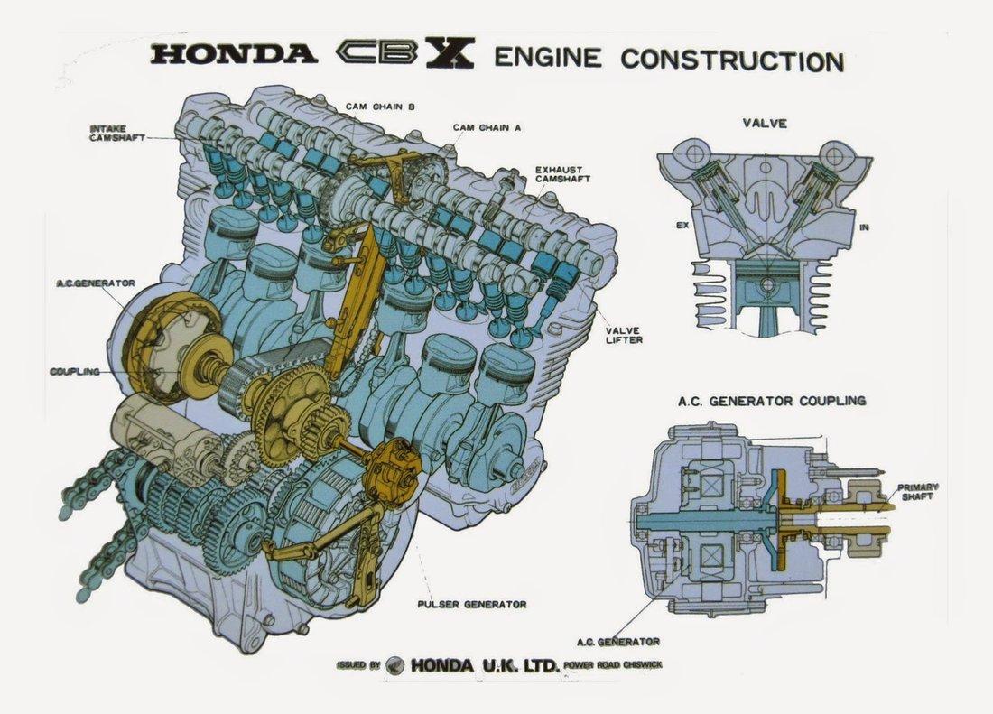 Honda CBX1000  - konšrukcia šesťvalcového motora