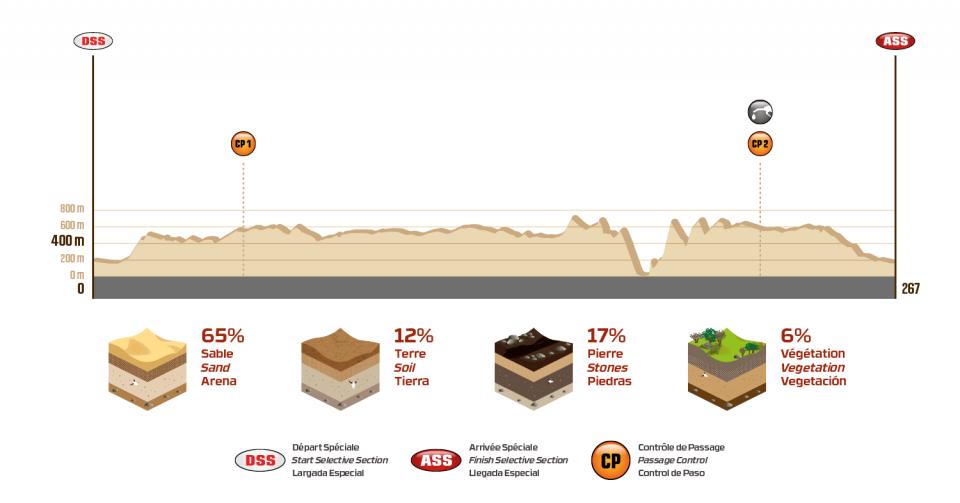 Dakar 2018 - 2 etapa - Pisco - Pisco