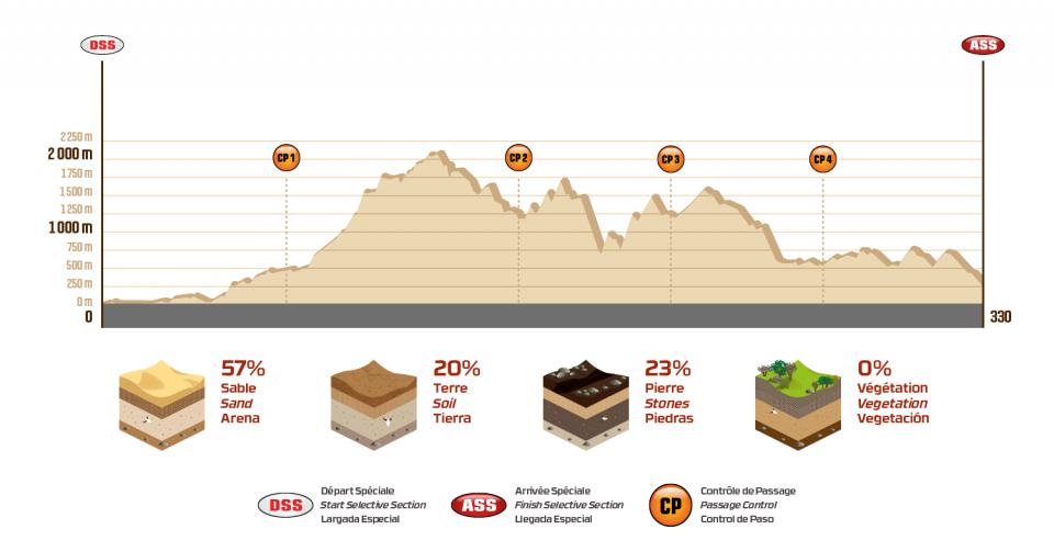 Dakar 2018 - 4. etapa - profil