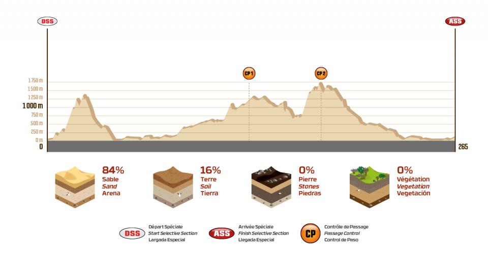 Dakar 2018 - 5. etapa - San Juan de Marcona - Arequipa - profil