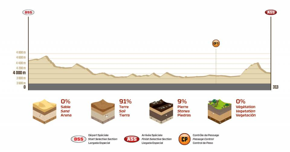 Dakar 2018 - 6. etapa - Arequipa - La Paz - profil