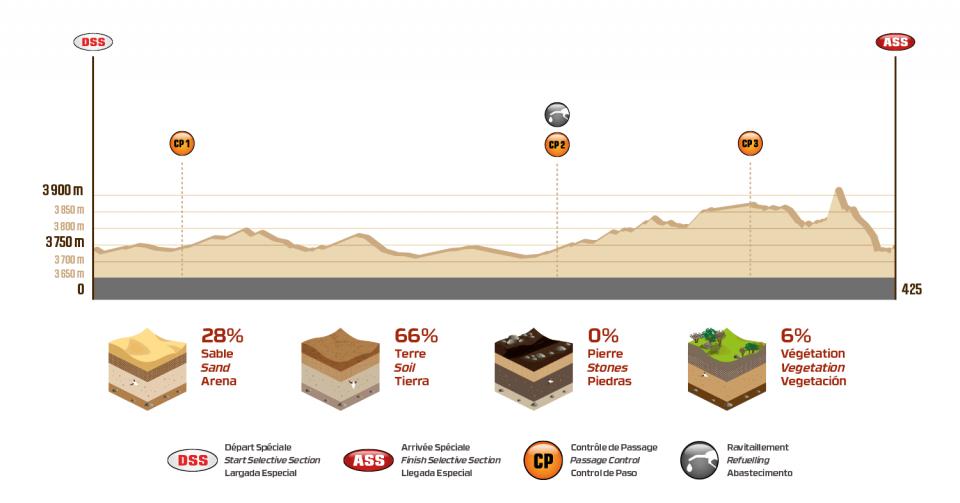 Dakar 2018 - 7. etapa - La Paz - Uyuni - profil