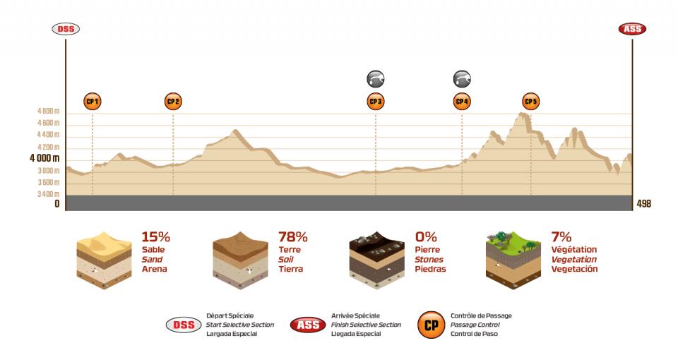 Dakar 2018 - 8. etapa - Uyuni - Tupiza - profil