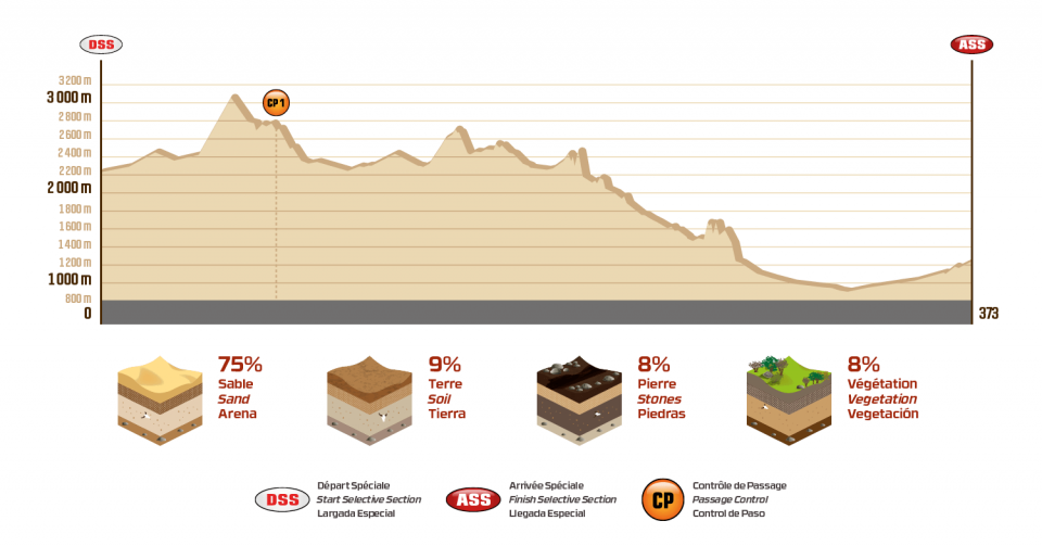 Dakar 2018 - 10. etapa - Salta - Belén - profil