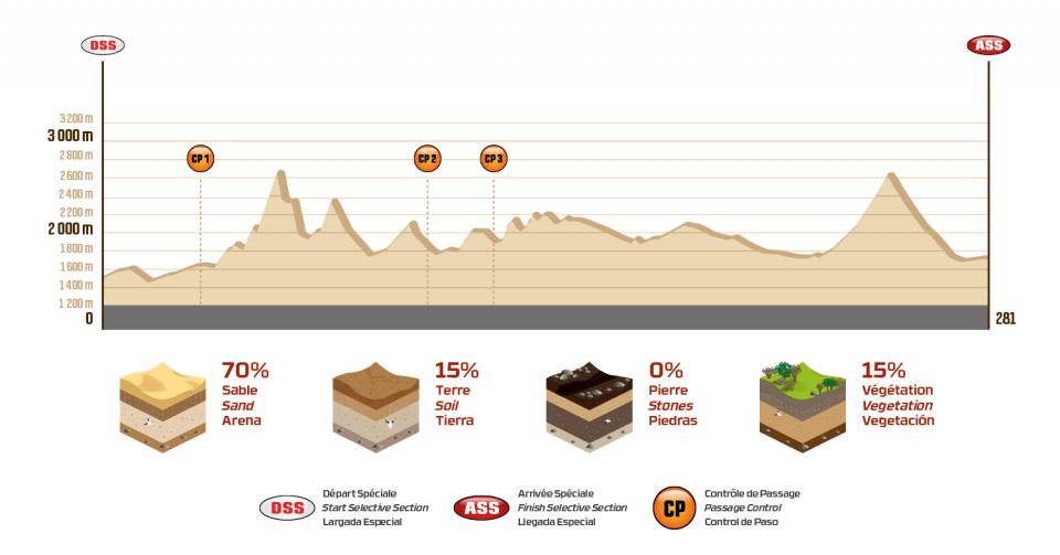 Dakar 2018 - 11. etapa - Belén - Fiambalá - profil