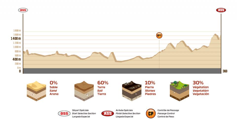 Dakar 2018 - 13. etapa - profil