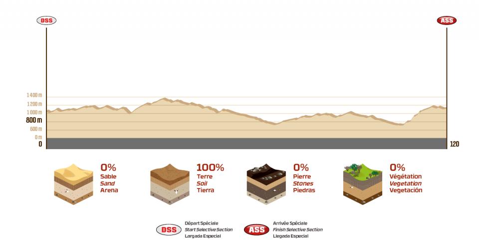 Dakar 2018  - 14. etapa - profil