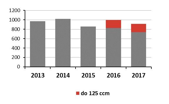 Celkový počet nehôd spôsobených motocyklistami v Poľsku za posledných 5 rokov. Kategória motocyklov do 125 ccm je samostatne sledovaná od roku 2016. Prehľad nezahŕňa kategóriu do 50 ccm.   Zdroj: Policajné riaditeľstvo, Úrad dopravy, Varšava 2014-2018.