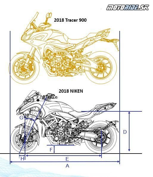 Porovnanie rozmerov Tracer 900 a Niken