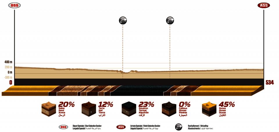 Dakar 2020 - 10. etapa -  Haradh - Shubaytah - profil