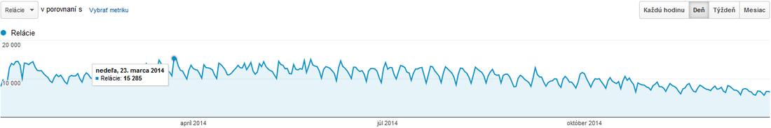 Počet návštev 2014