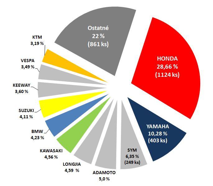 Trhové podiely značiek v roku 2014 (nad 50 ccm, bez ATV a motokros)