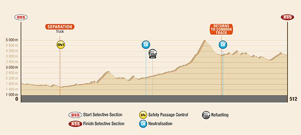 Dakar 2017 – 3. etapa Profil - San Miguel de Tucumán - San Salvador de Jujuy