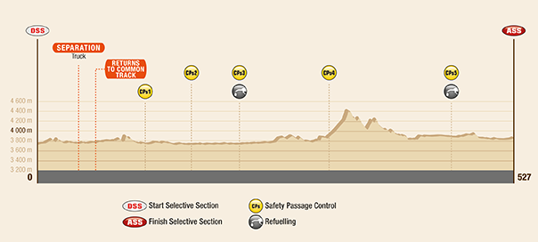 Dakar 2017 – 6. etapa - profil