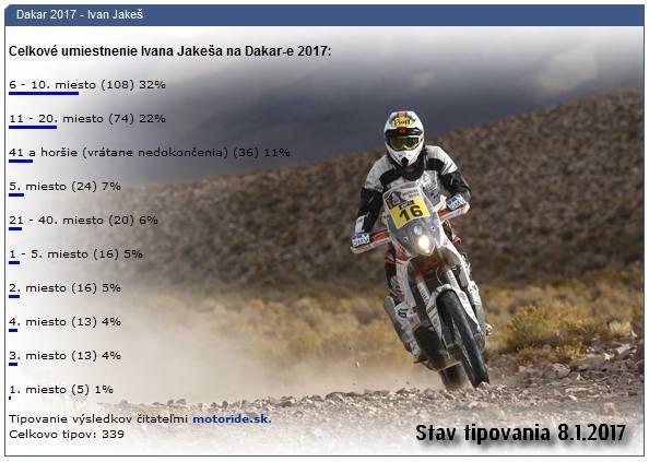 Dakar tipovanie 2017 - Ivan Jakeš