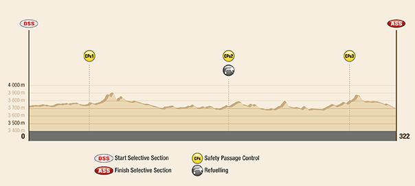Profil pôvodnej etapy - trasa bola zmenená - Dakar 2017 – 7. etapa - La Paz - Uyuni