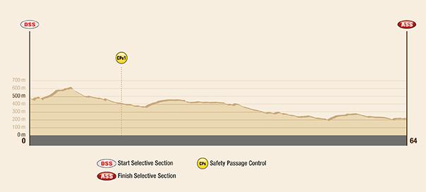 Profil etapy -Dakar 2017 - 12. etapa - Río Cuarto - Buenos Aires